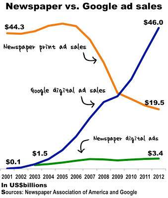 google-v-newspapers-pptx